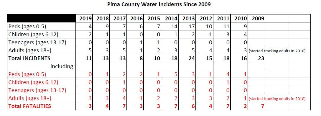 Pima County Water Incidents Since 2009