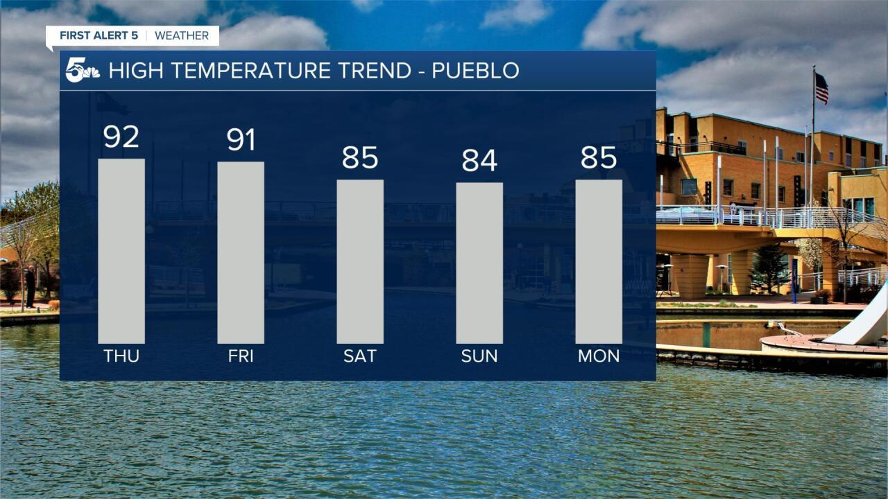 Pueblo 5 Day Outlook