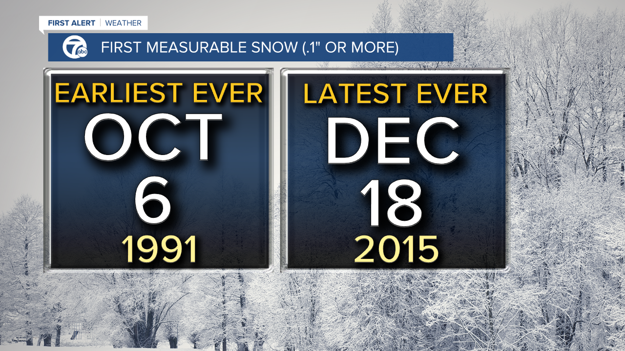 First Measurable snowfall on record