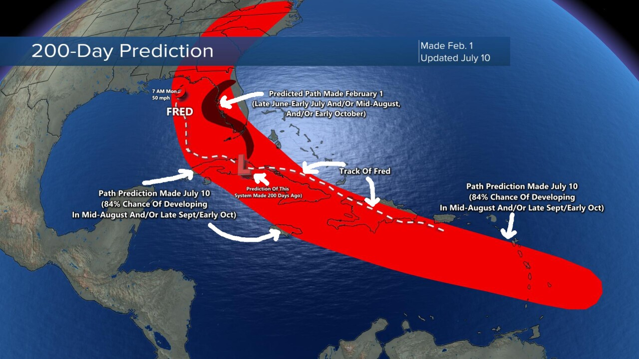 200-Day Prediction of Fred