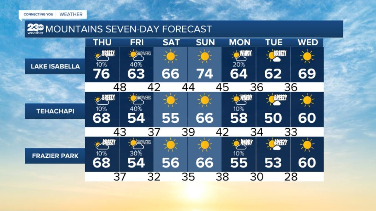 Mountains 7-day forecasts 10/7/2021