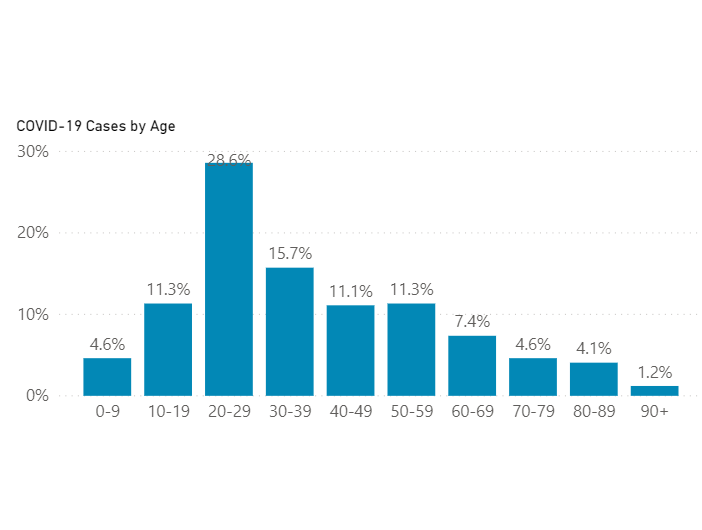 EPC COVID Cases by Age June/July 2020