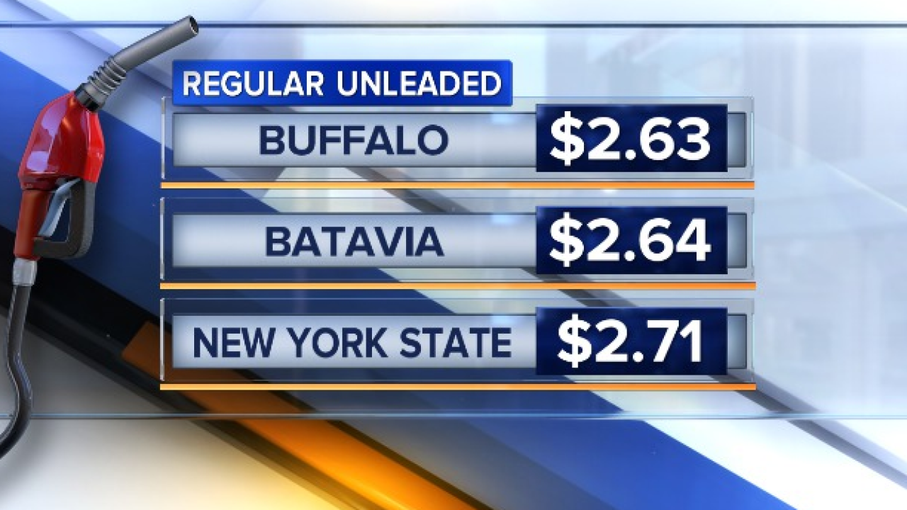 Gas prices finally begin to drop across Western New York