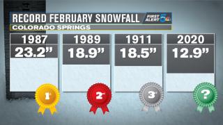 Colorado Springs Record February Snowfall