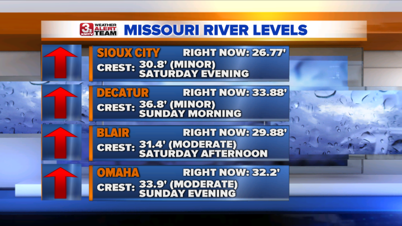 Missouri River Levels North.png