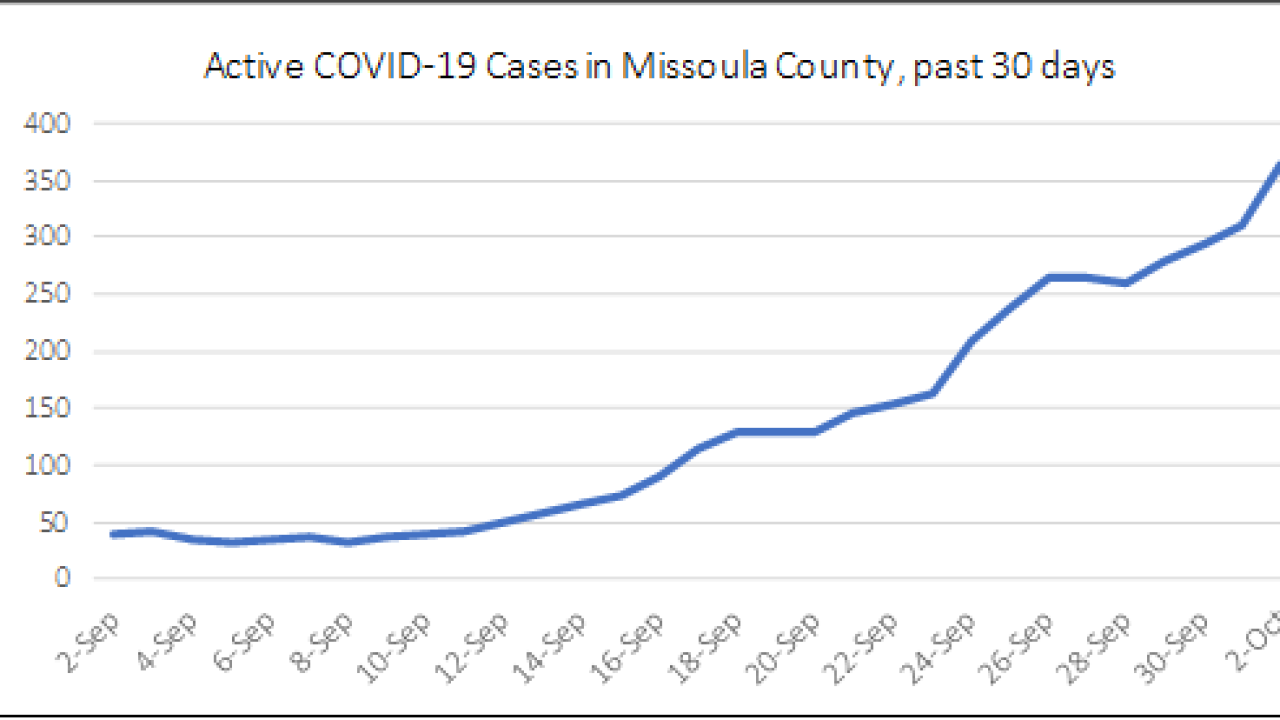 Missoula County reports 84 additional COVID-19 cases