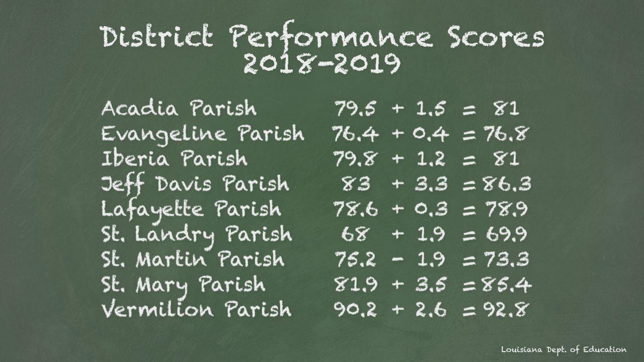 Acadiana schools performance scores.jpg
