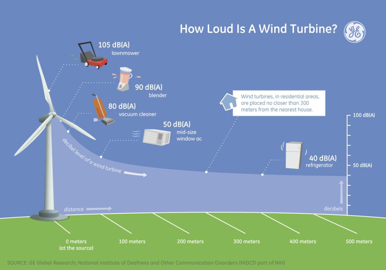 Wind Turbine decible chart
