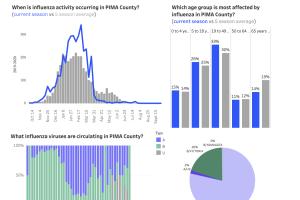 AZDHS flu data for Pima County