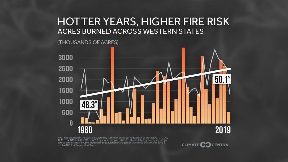 temp fire risk 1980-2020.jpg