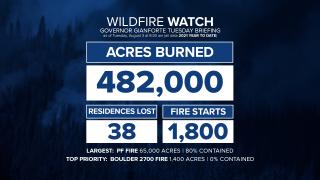 MT Fire Stats 83