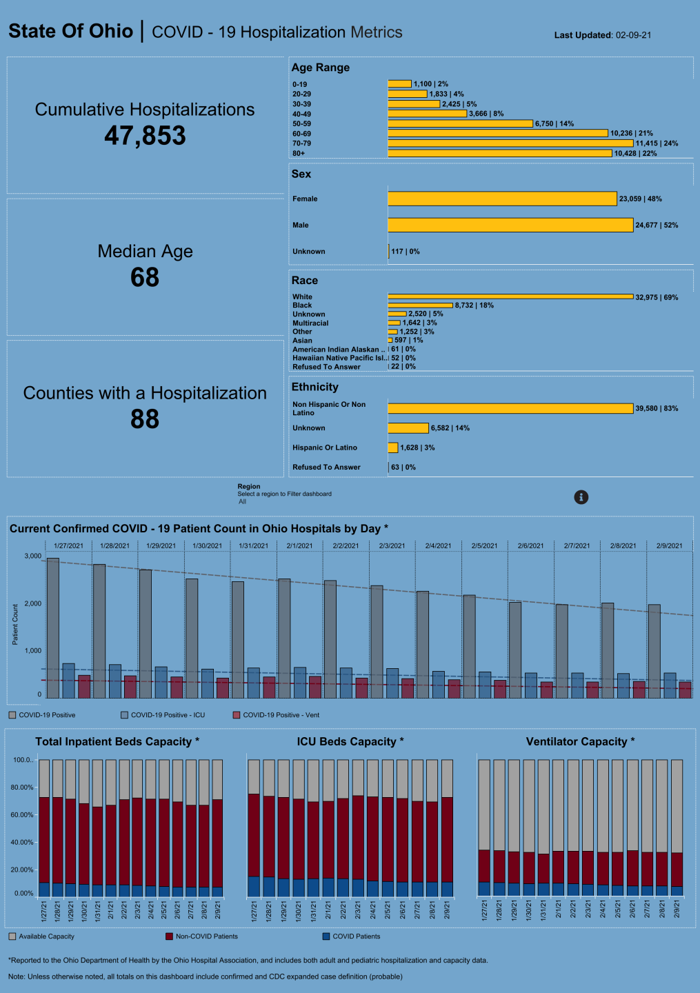 Dashboard_ Hospitalization Overview (27).png