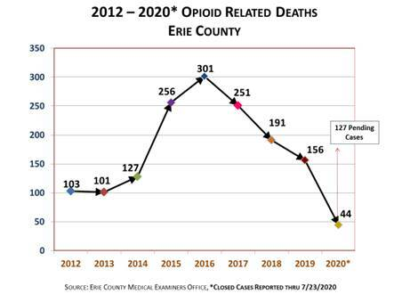 Erie County Opioid Related Deaths Chart