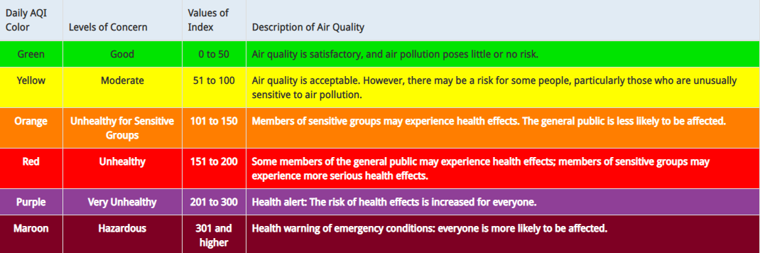 Air Quality Chart.png
