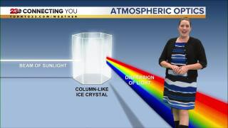 Science Sunday: Understanding Atmospheric Optics