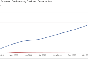 COVID-19 cases & deaths curve