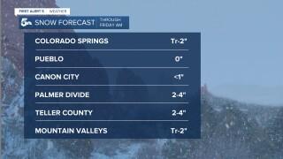 Snow Forecast - Southern Colorado