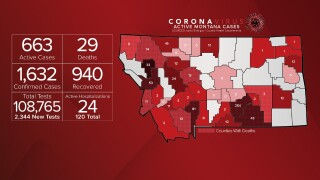 Montana COVID-19 case numbers update - July 10