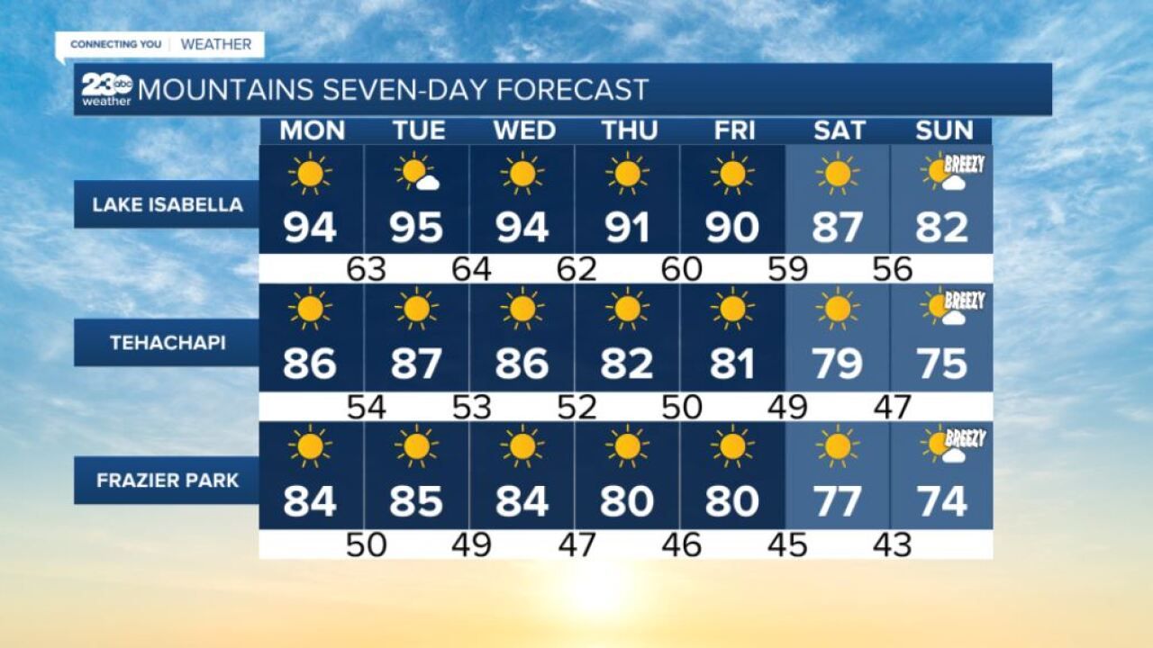 Mountains 7-day forecasts 9/13/2021