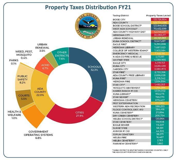 Ada County Budget.jpg