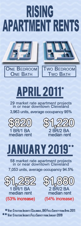 Rising apartment rates
