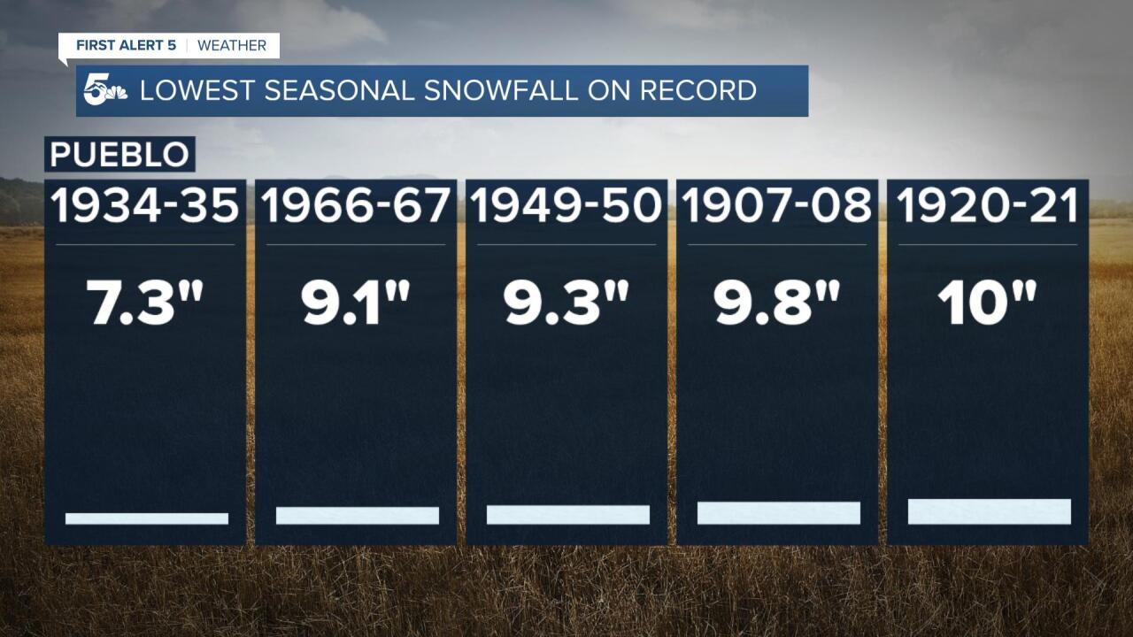 Pueblo lowest seasonal snowfall