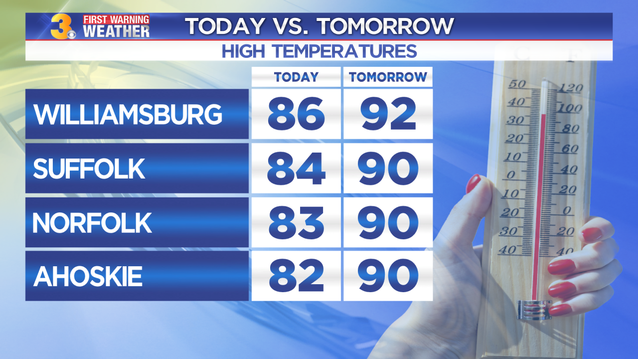 First Warning Forecast: Tracking the return of the heat and humidity to start the week