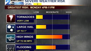 Monday's Severe Weather Breakdown