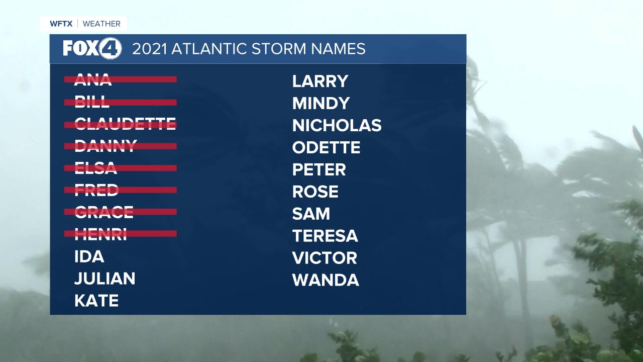 Atlantic Storm Names 2021