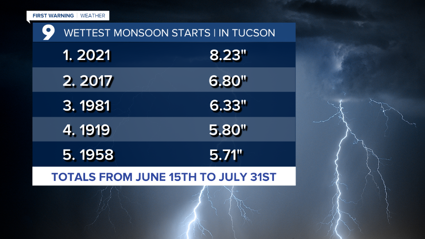 Cuy July - Top 5 Wettest Monsoon Starts.png