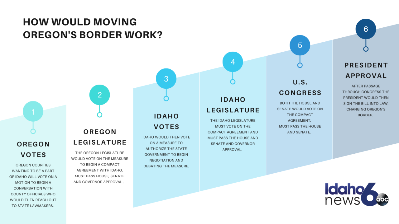 How would Moving Oregon's border work?