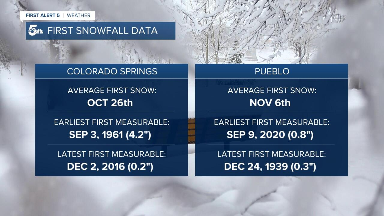 First Snowfall Data
