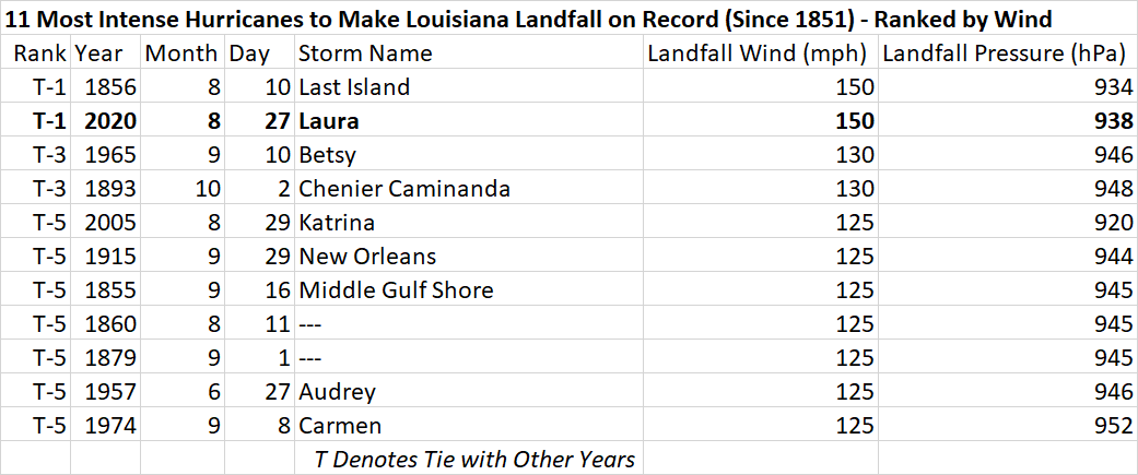 Strongest Louisiana Hurricanes.png