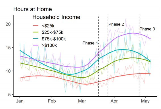 Hours at home during COVID 19 by income_Colorado State University data.png