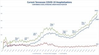 TN COVID hospitalizations Nov 30 2020.png