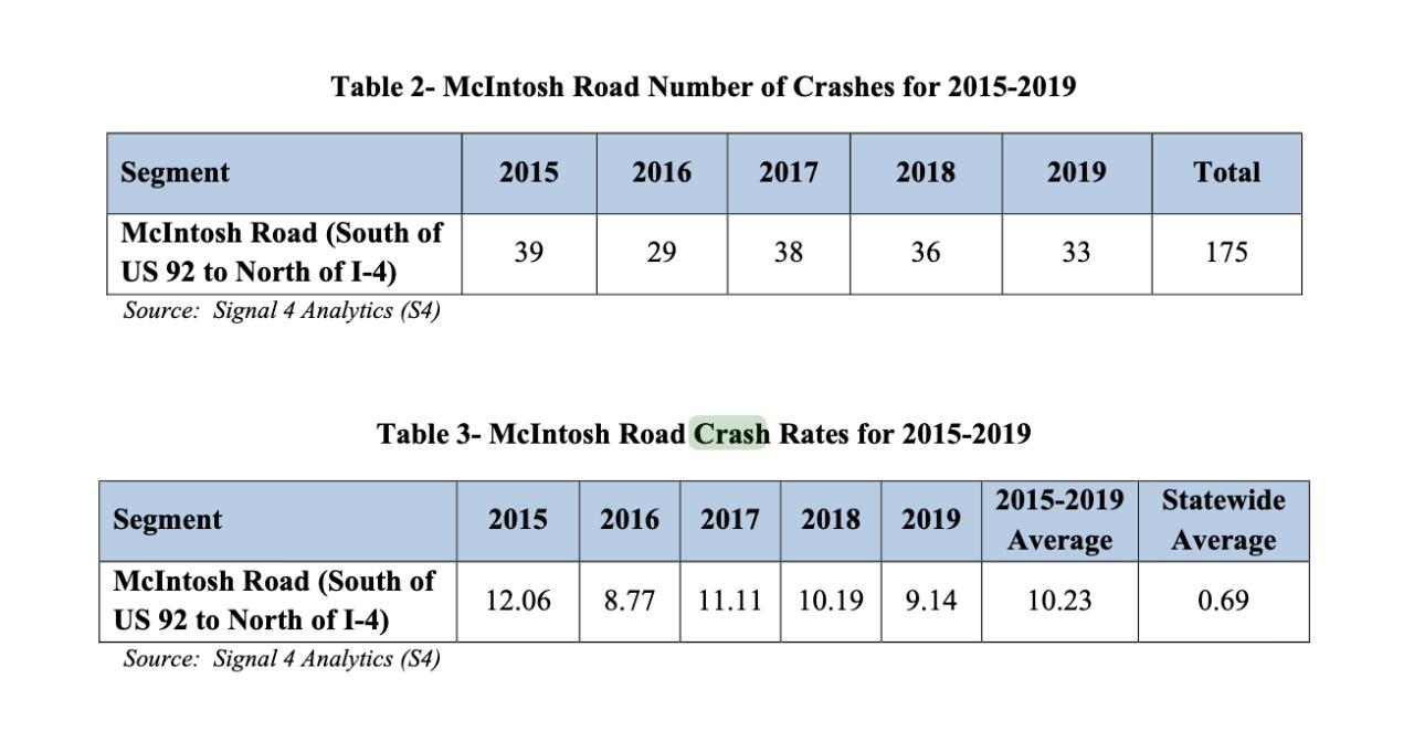 crash-rate-mcintosh-road.png