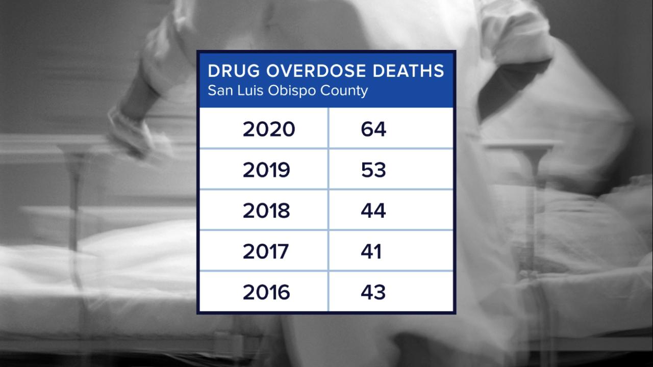 slo drug overdose.png