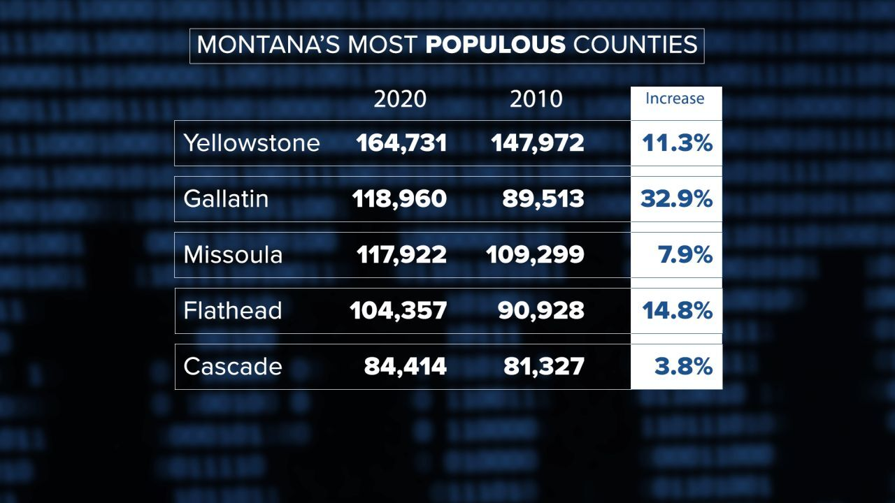 Top Five Most Populous Counties in Montana as of 2020