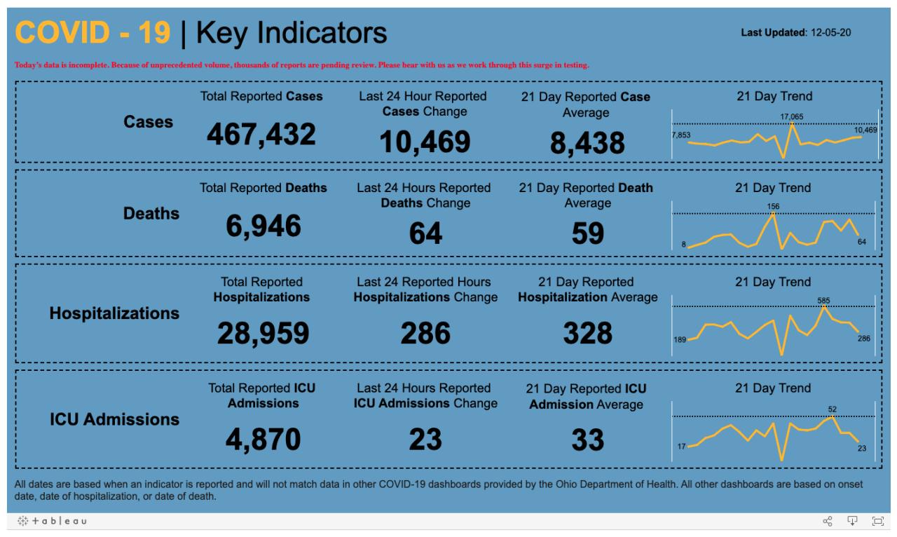Dec. 5 Key Indicators.png