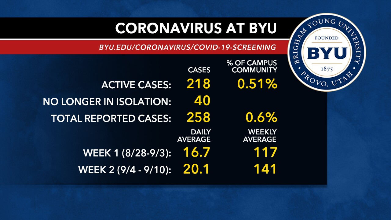 BYU Cases after Week 2.jpg