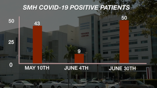 smh-covid-positive-patients.png