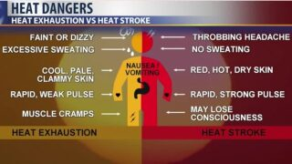 As temperatures rise, so does the risk of heat-related illness