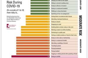 COVID-19 Risk Chart