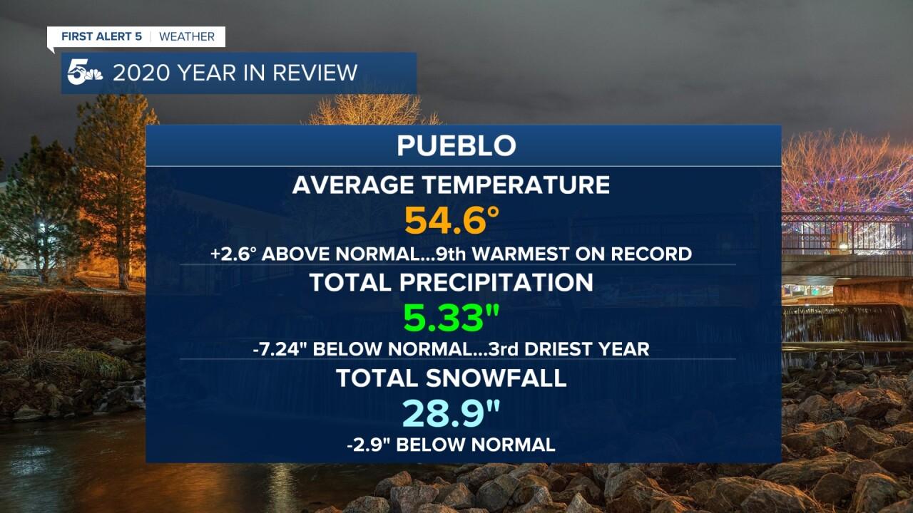 Pueblo 2020 weather recap
