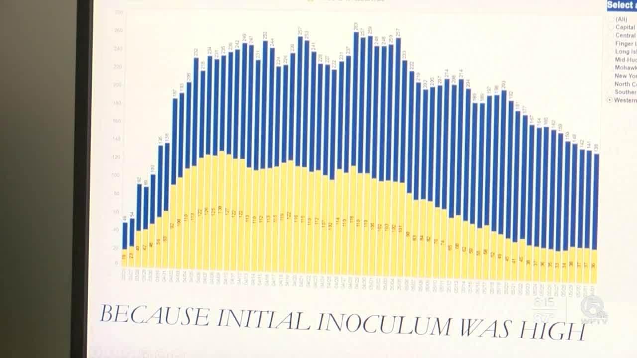 Nwadiuto Esiobu 'because initial inoculum was high' chart