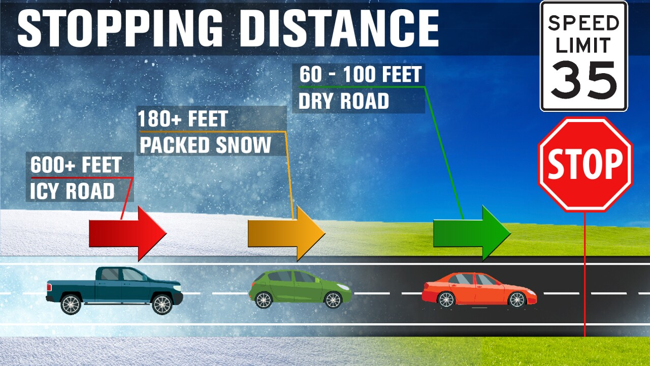 Safe stopping distances
