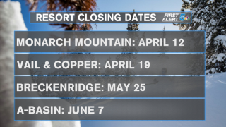 Colorado resort closing dates