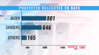 Biden wins Missouri, Mississippi; Michigan too close to call