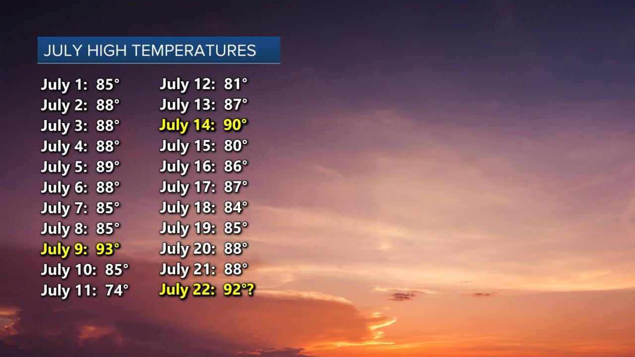 July High Temperatures