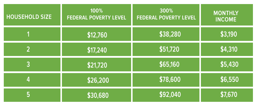 poverty-level.png